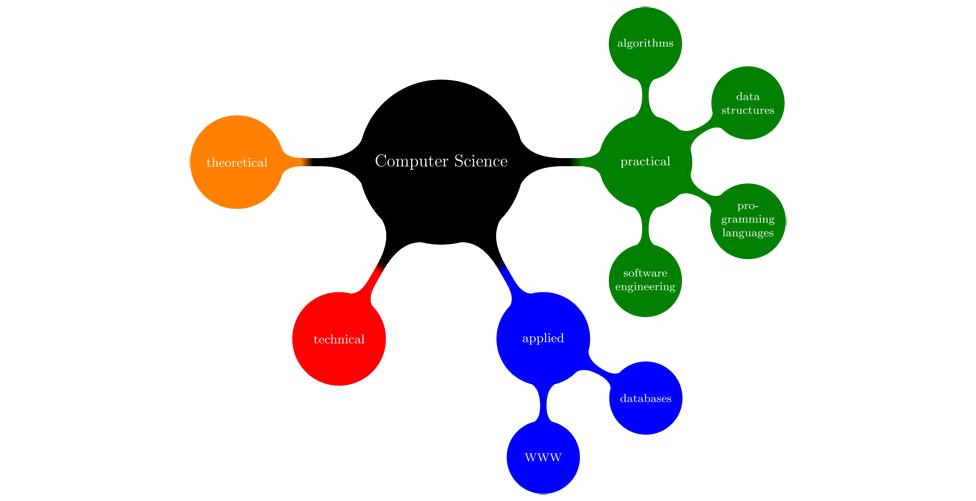 computer science mindmap
